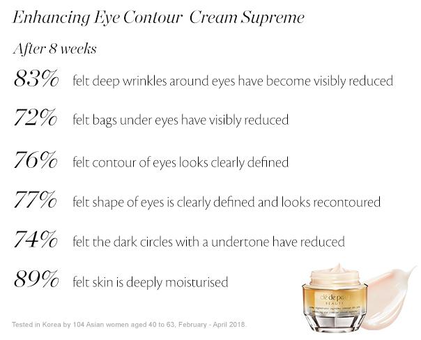 Enhancing Eye Contour Cream Supreme