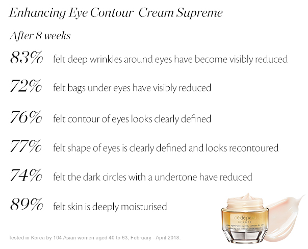 Enhancing Eye Contour Cream Supreme